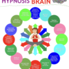 Benefits of Hypnosis Infographic